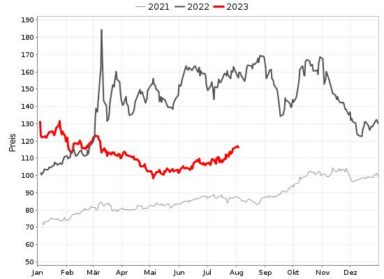 Heizölpreis Chart / Diagramm